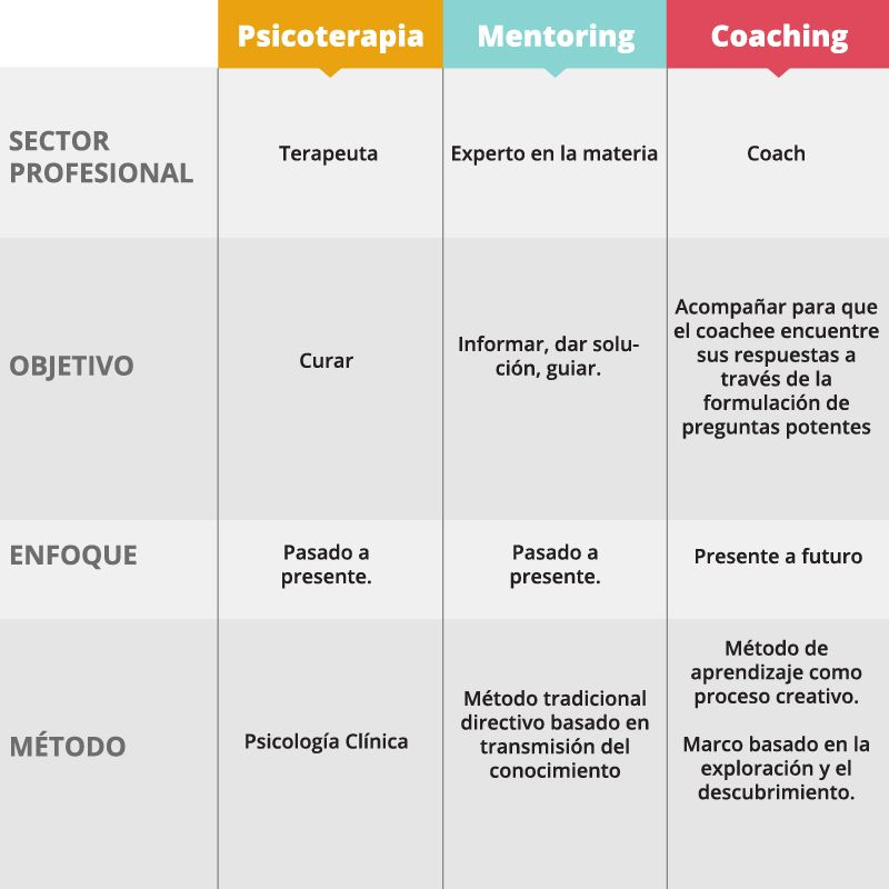 cuadro que es coaching